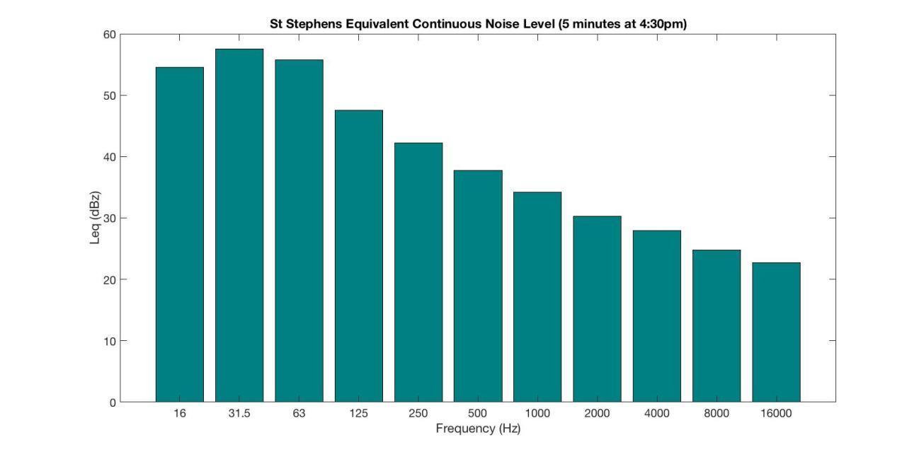 St Stephens Leq